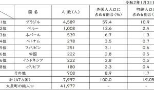 令和2年 外国人人口表